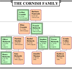 Cornish Family Tree